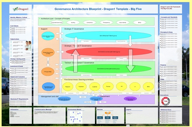 Governance architecture blueprint template big five 2 dragon1 malvernweather Images