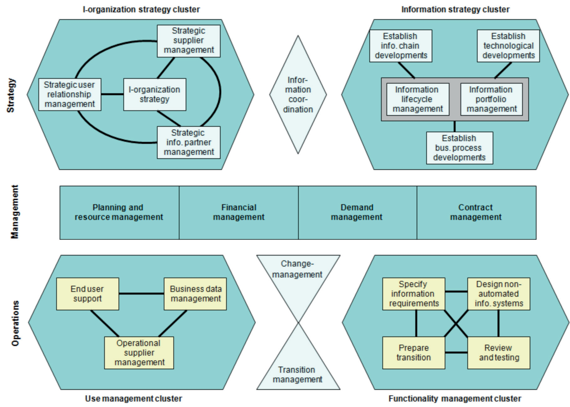 developing information systems strategies