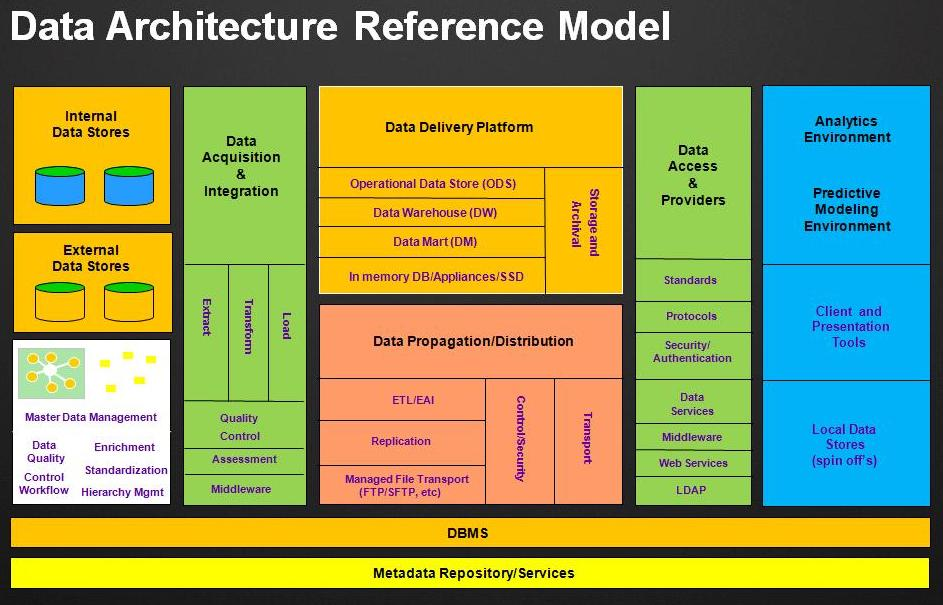 Data Architecture Reference Model Dragon1