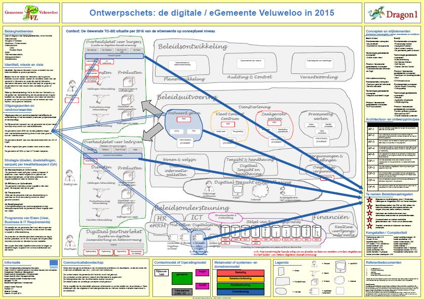 concept principles details diagram