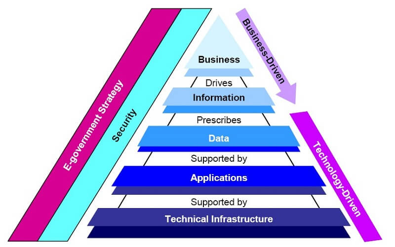 fdic enterprise architecture framework