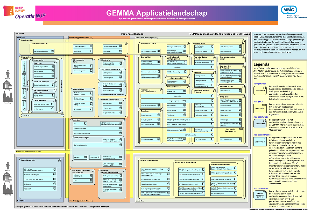 gemma applicatielandschap diagram