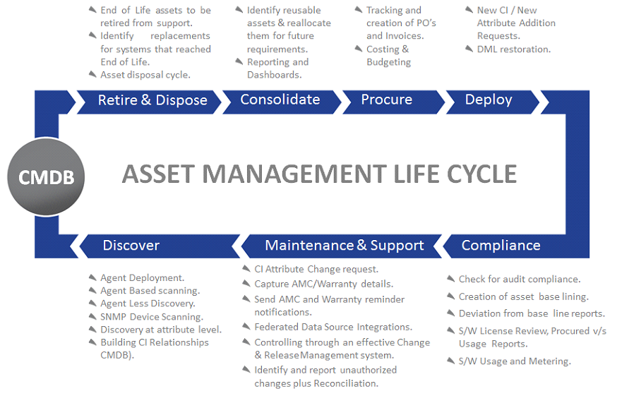 it asset management life cycle