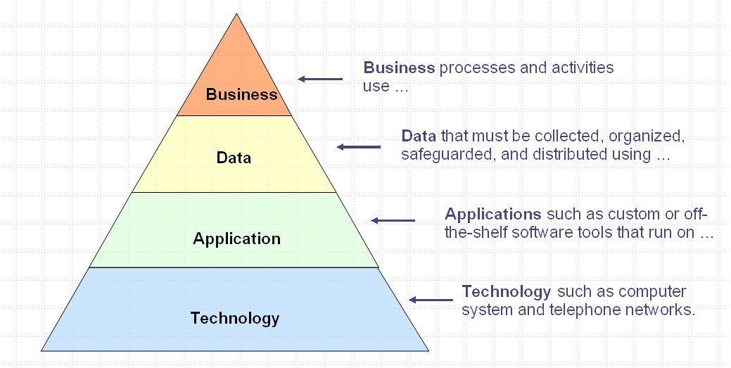 Layers of enterprise architecture wikipedia dragon1 ccuart Images