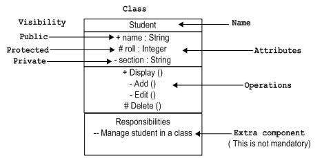 the uml meta model - Define Uml Diagram