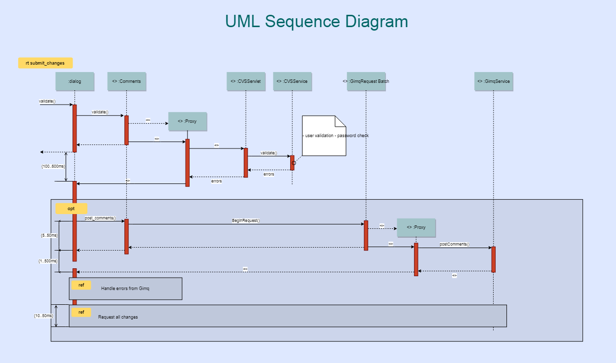 dragon1 uml sequence diagram