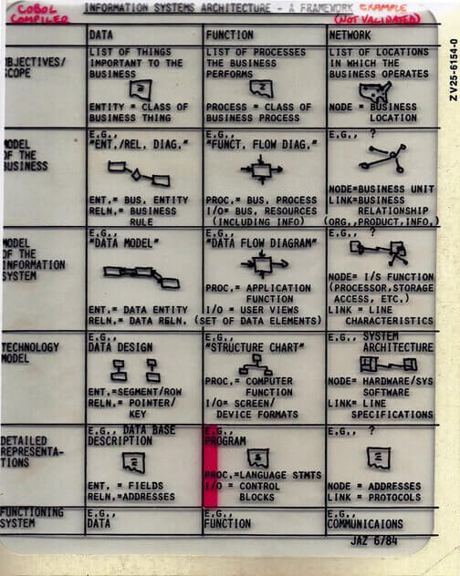 zachman framework 1984