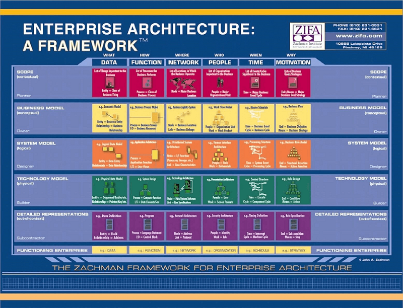 Zachman Framework For Enterprise Architecture