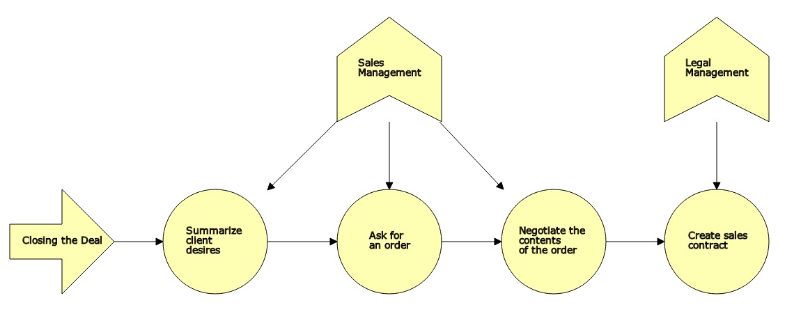 dragon1 activity diagram example