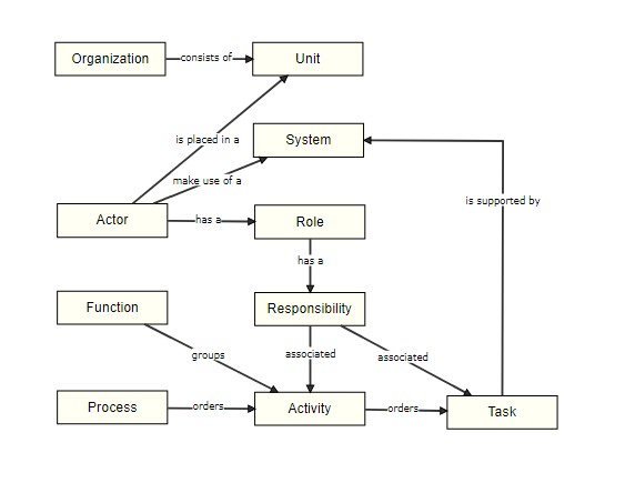 Dragon1 Meta Model for Actors, Roles and Responsibilities