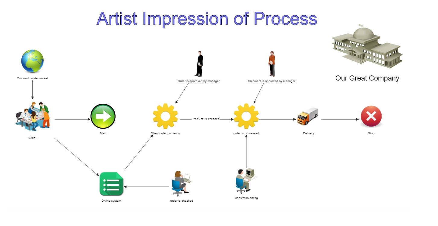 Artist Impression of a Process Model