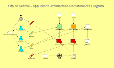 create a basic architecture diagram - dragon1 etl architecture diagram ppt application architecture diagram samples #12
