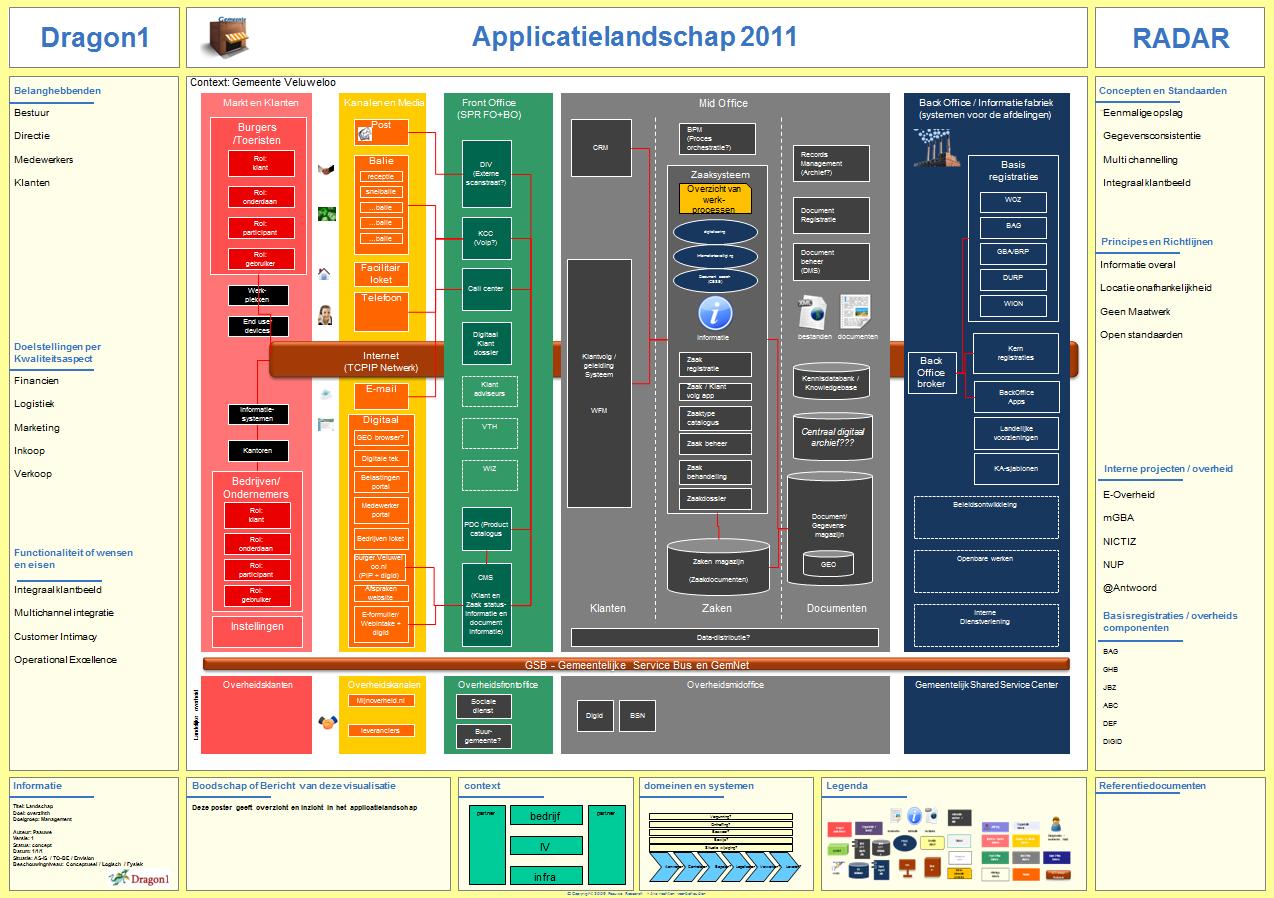 application landscape definition - dragon1