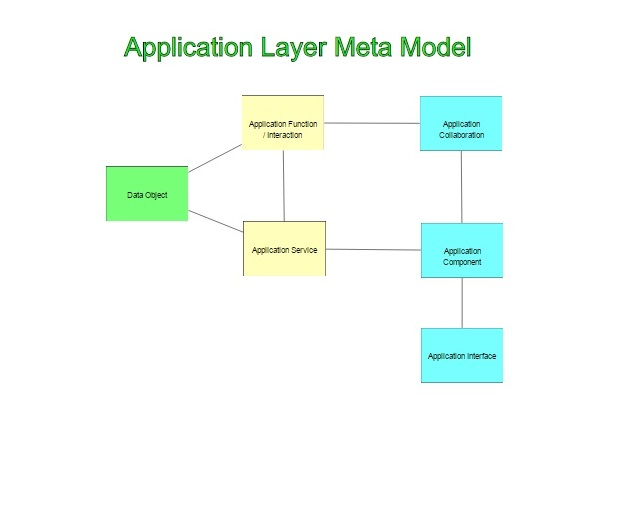 Archimate Application Layer Metamodel