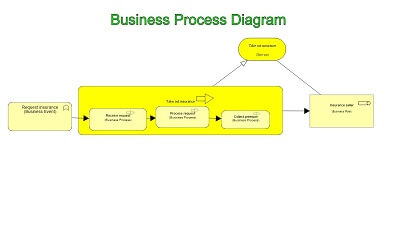 Archimate Business Process Diagram