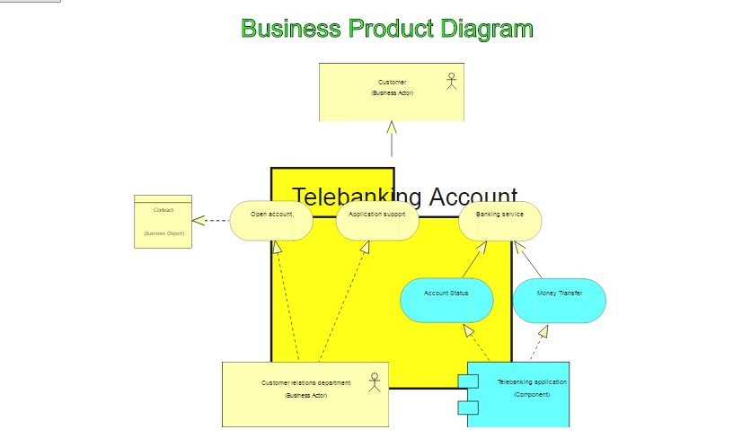 Archimate Business Product Diagram