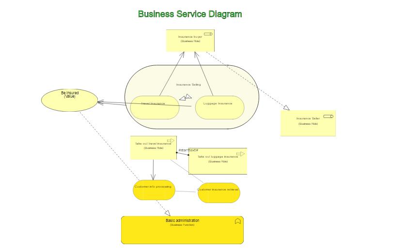 Archimate Business Service Diagram
