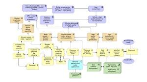 archimate modeling language