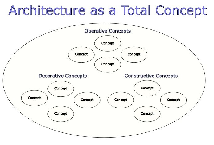 Architecture as a Total Concept