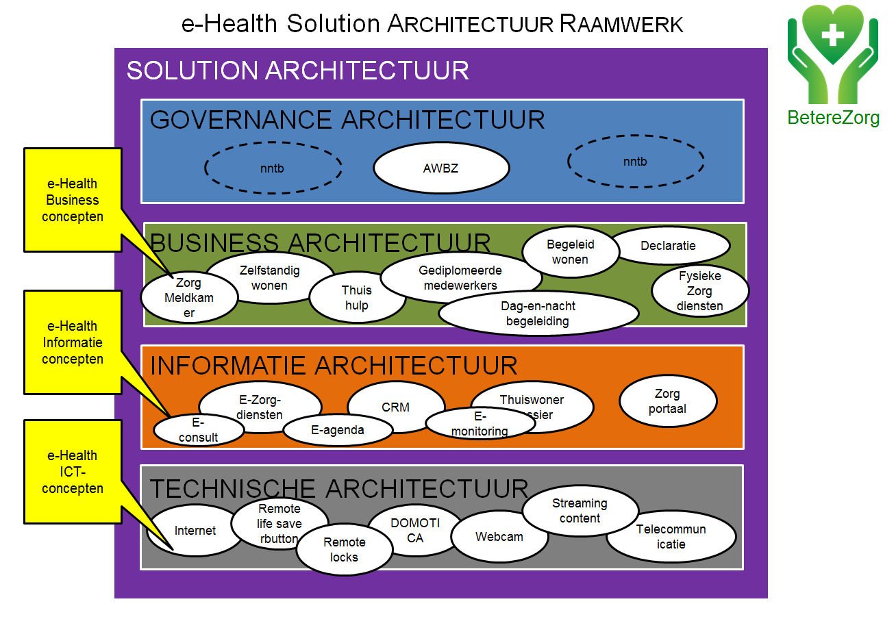 solution architecture framework e-health