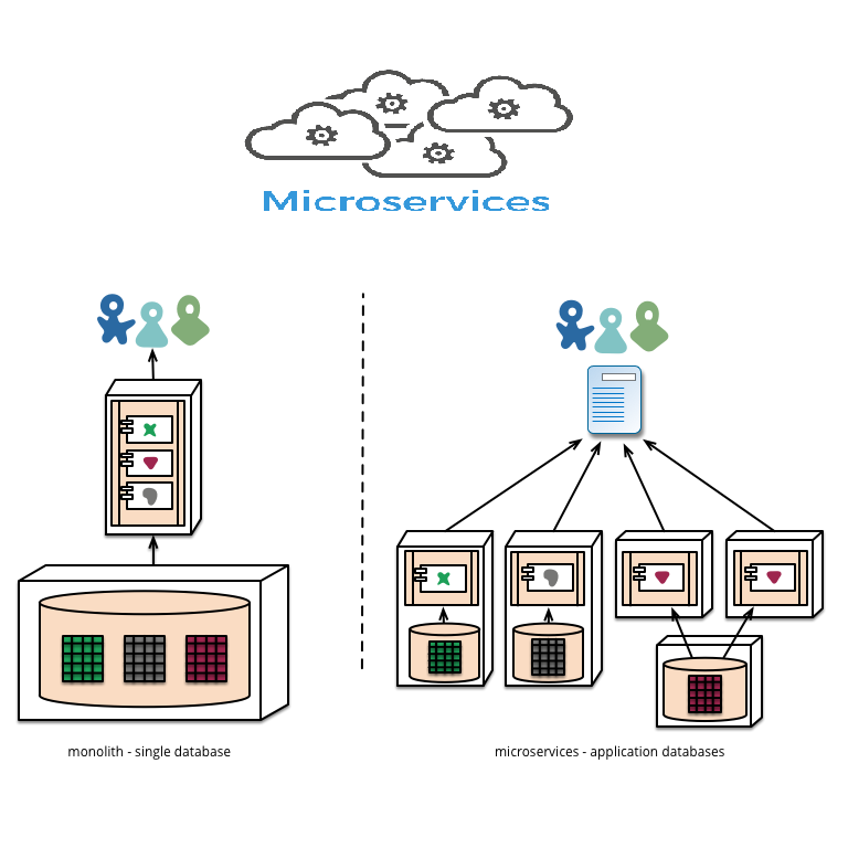 enterprise architecture principles microservices