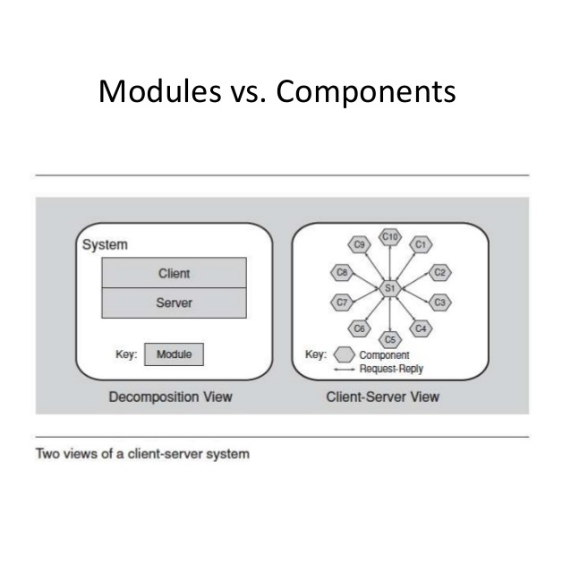 enterprise architecture principles modules components