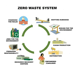 enterprise architecture principles zero waste
