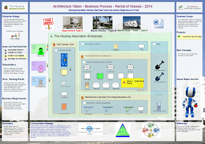 Create support for transformation using an architecture vision on a create support for transformation using an architecture vision on a business process dragon1 maxwellsz