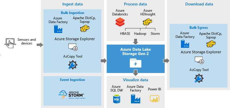 Data Lake Template For Azure Aws Solutions Demo