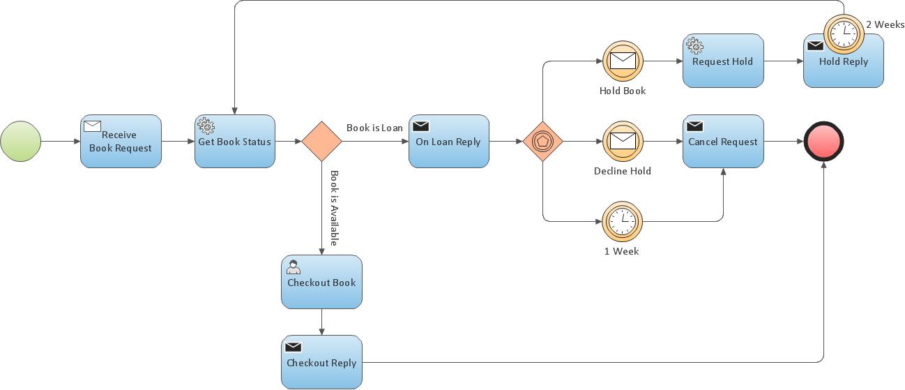 Building Diagram Help Page Dragon1