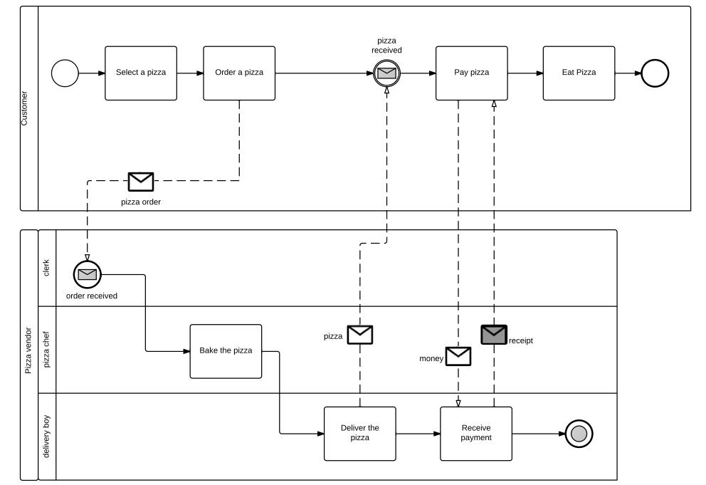 bpmn diagram swimlanes