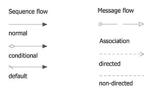 UML Relationships