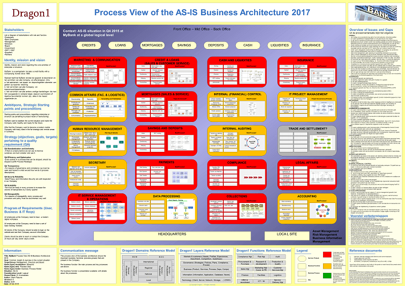 business architecture process diagram