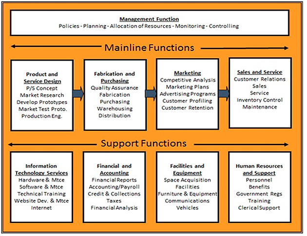 Business Functions Model
