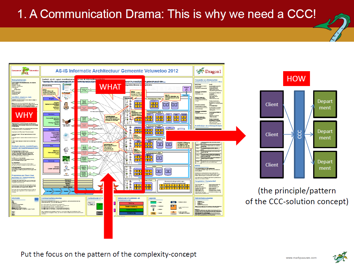 why do we need a ccc sheet