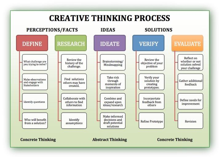 creative and critical thinking defined The critical thinking co™critical thinking is the identification and evaluation of evidence to guide decision making a critical thinker uses broad in-depth analysis of evidence to make decisions and communicate his/her beliefs clearly and accuratelyother definitions of critical thinking:robert h ennis, author of the cornell critical thinking testscritical thinking is reasonable .