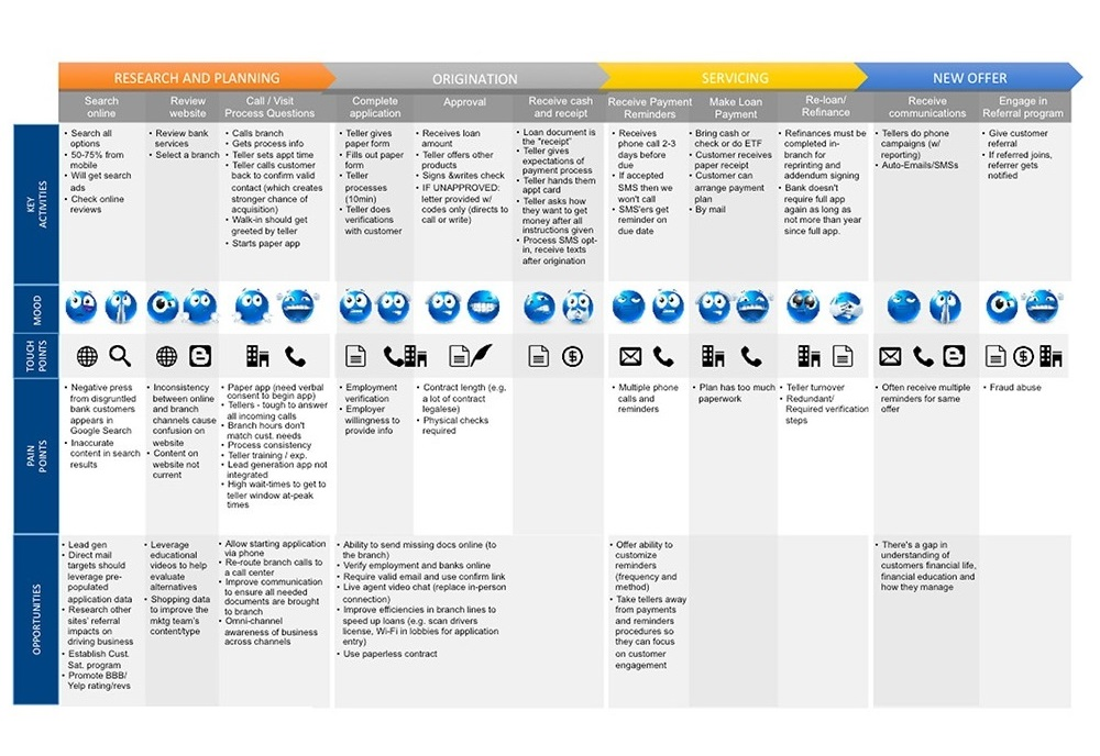 Customer Journey Map Template Dragon - Customer journey map template