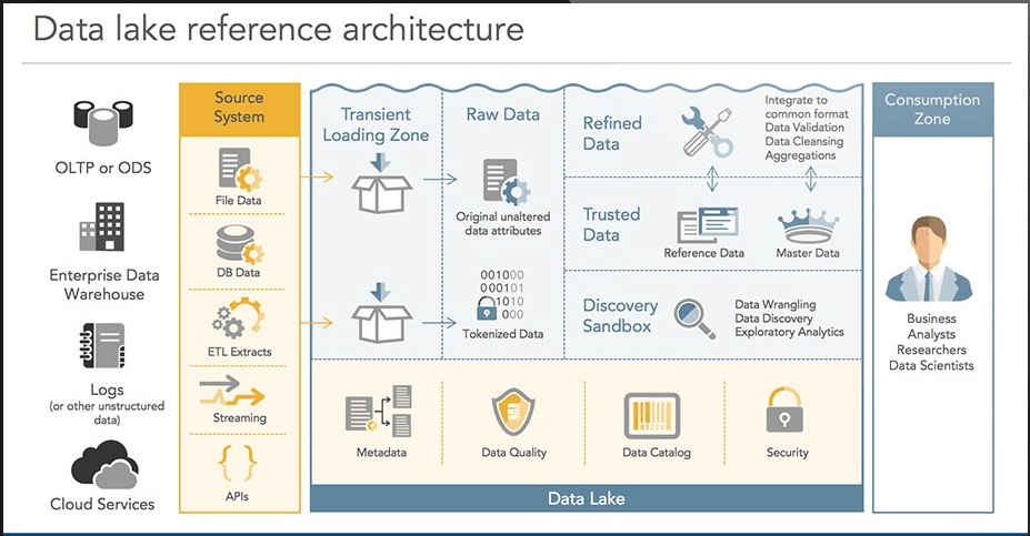 Data Lake Architecture Diagram Template