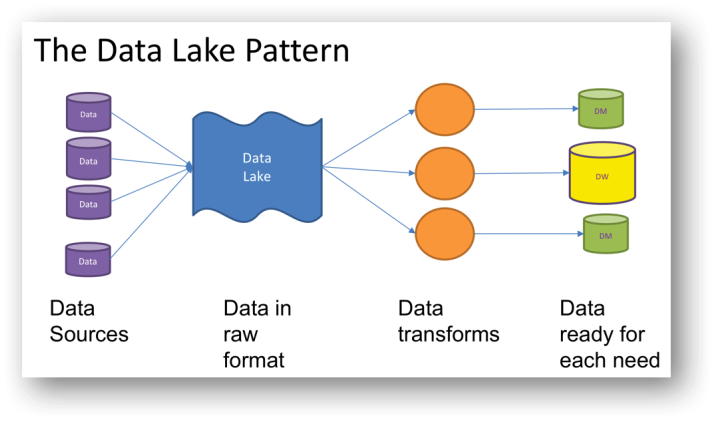 data lake design pattern