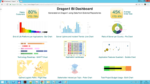 8. Create and Edit a Dashboard for an IT Landscape
