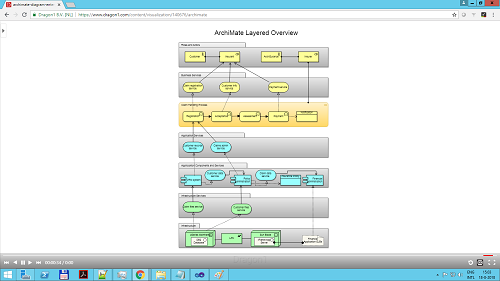 6. Create and Edit a View of a Model (ArchiMate)