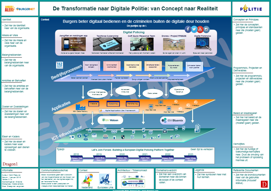 enterprise architecture tools digital transformation