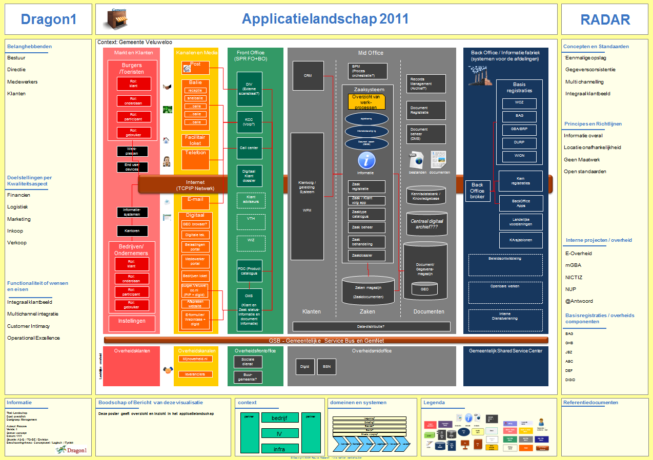 Application Landscape Diagram - Dragon1