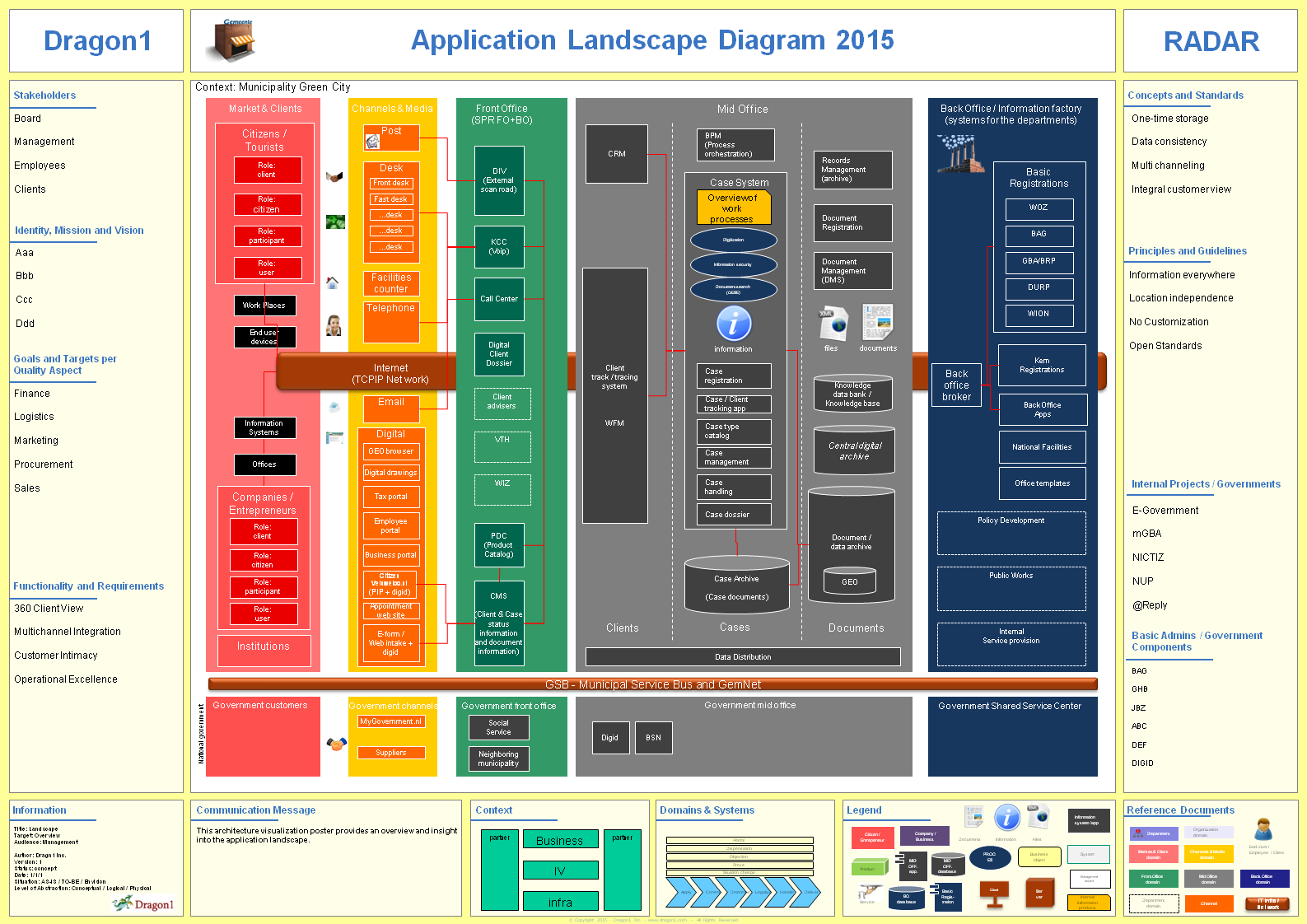 Dragon1 Application Landscape Diagram