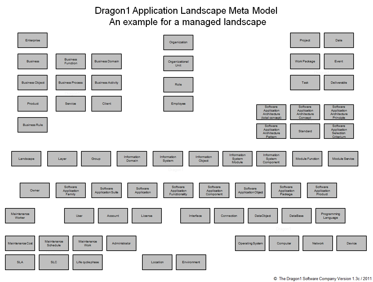 how to create an application landscape diagram