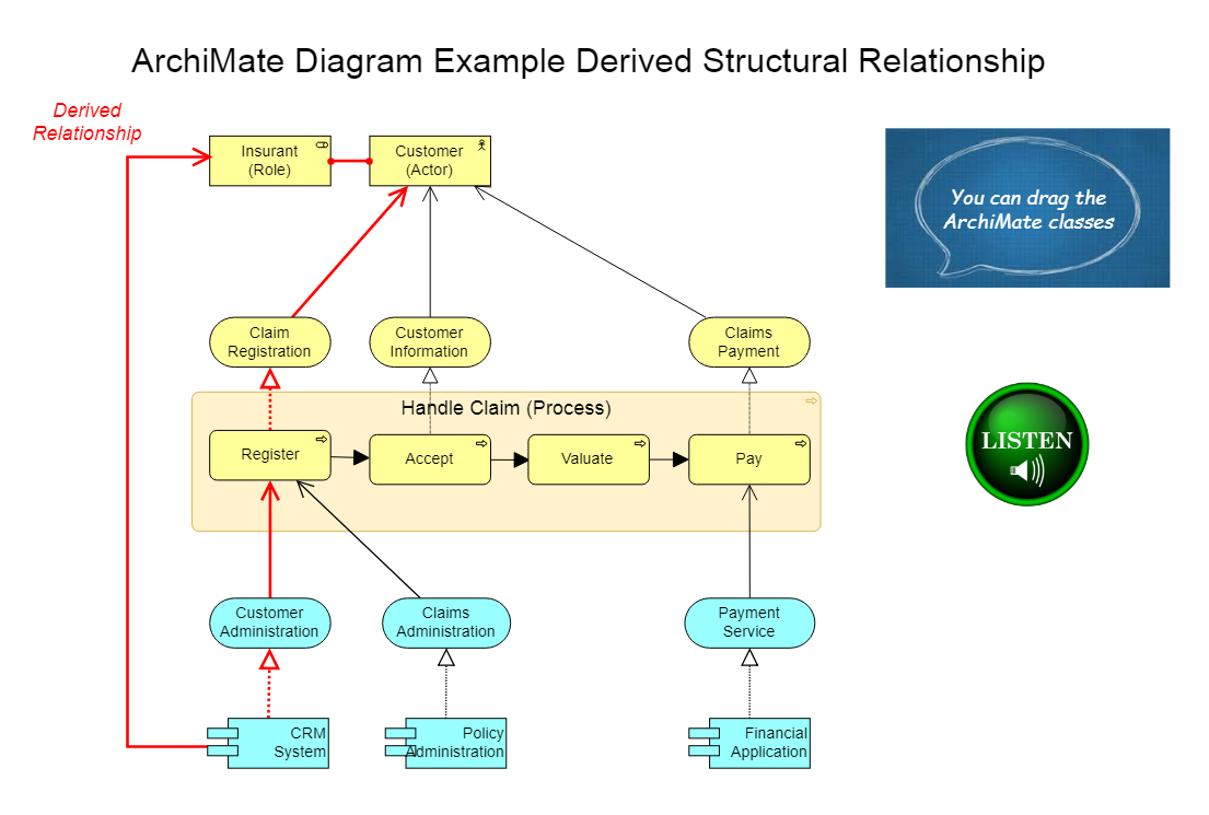 dragon1 archimate example diagram