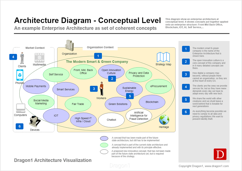 dragon1 architecture diagram