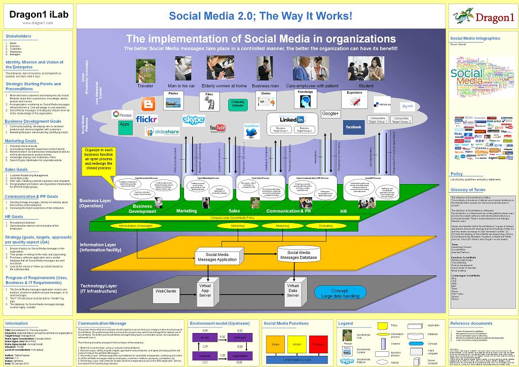 Social enterprise architecture blueprint dragon1 for Architecture blueprint
