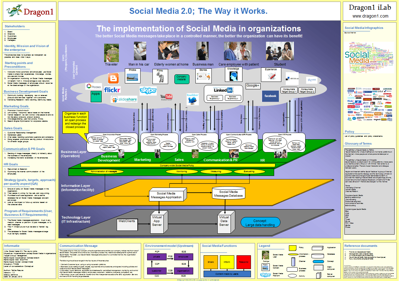 dragon1 artist impression social media enterprise architecture