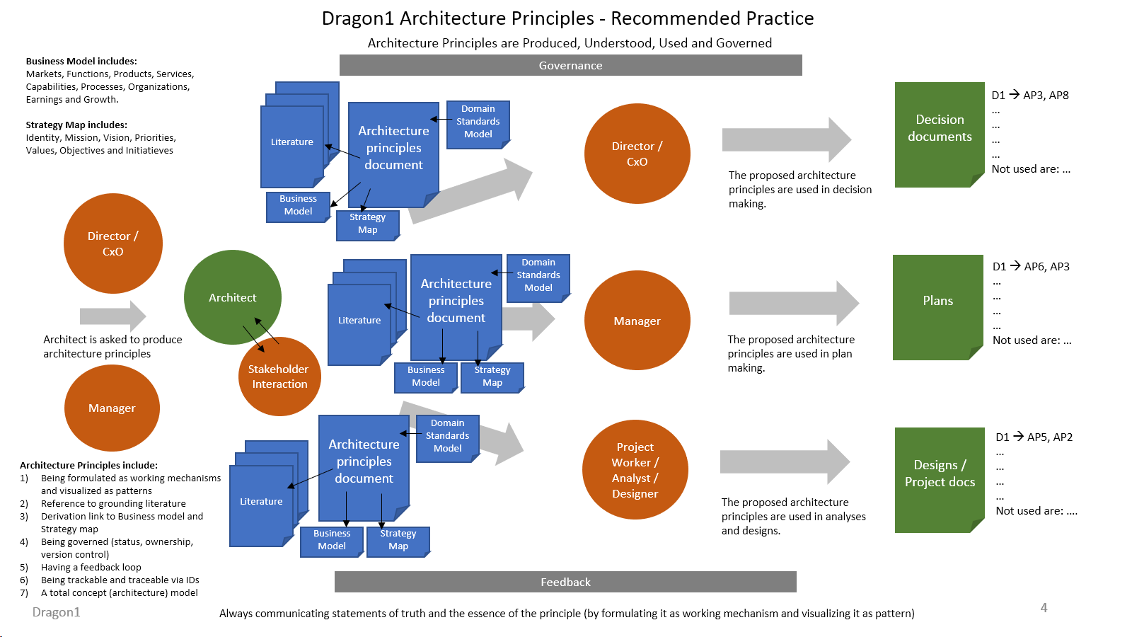 dragon1 enterprise architecture principles best practice
